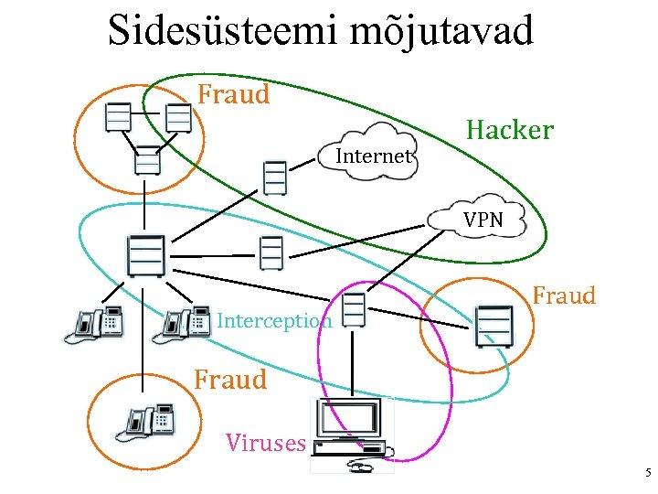Sidesüsteemi mõjutavad Fraud Internet Hacker VPN Interception Fraud Viruses 5