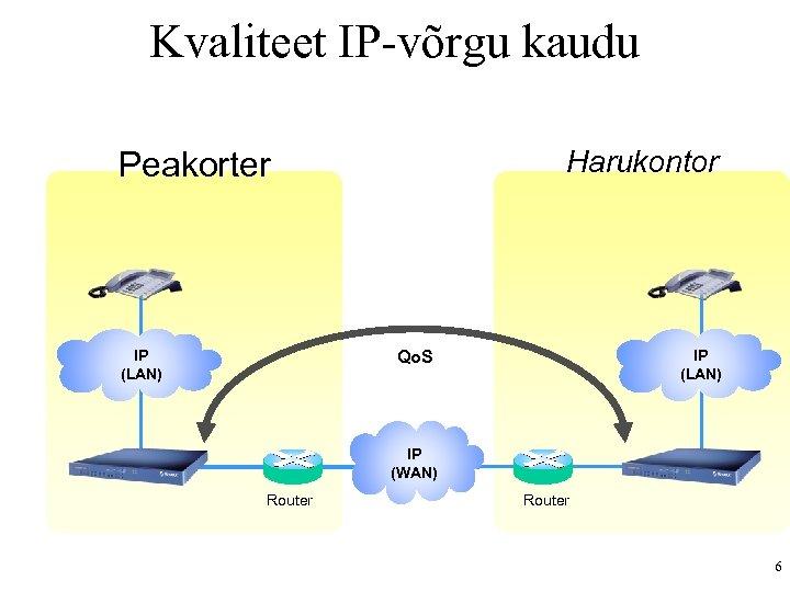 Kvaliteet IP-võrgu kaudu Harukontor Peakorter IP (LAN) Qo. S IP (WAN) Router 6
