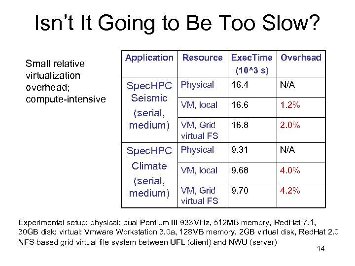 Isn't It Going to Be Too Slow? Small relative virtualization overhead; compute-intensive Application Resource