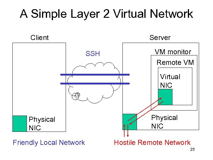 A Simple Layer 2 Virtual Network Client Server SSH VM monitor Remote VM Virtual