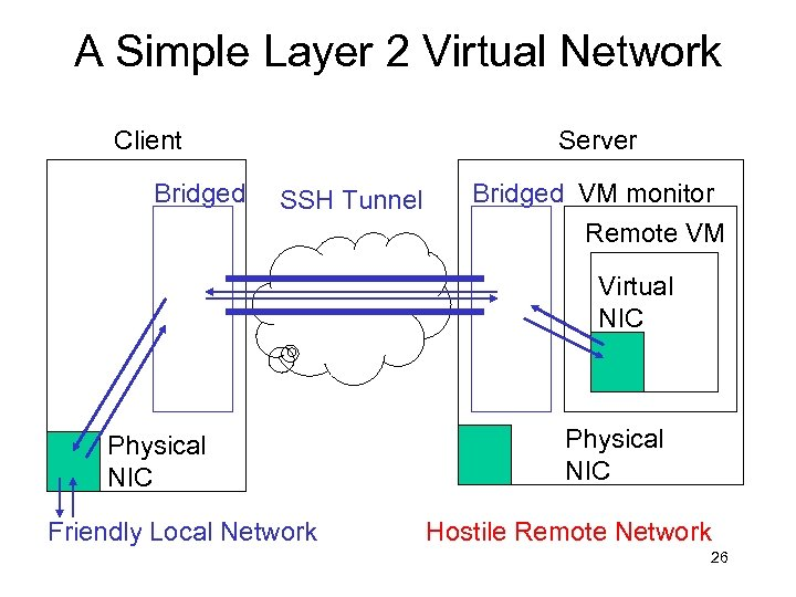 A Simple Layer 2 Virtual Network Client Bridged Server SSH Tunnel Bridged VM monitor