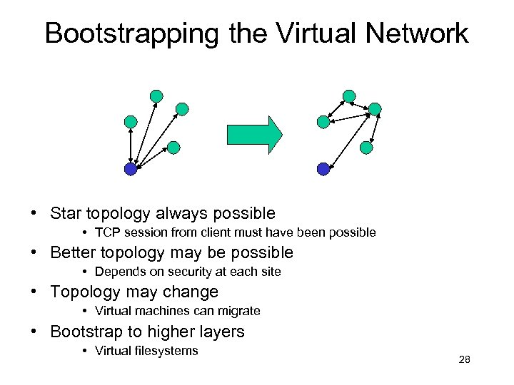 Bootstrapping the Virtual Network • Star topology always possible • TCP session from client