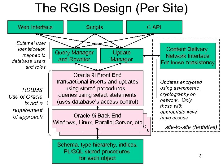 The RGIS Design (Per Site) Web Interface External user identification mapped to database users