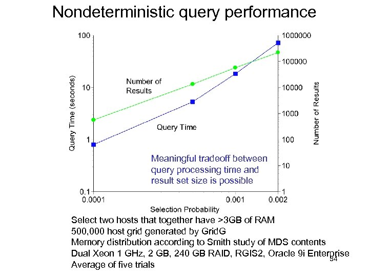 Nondeterministic query performance Meaningful tradeoff between query processing time and result set size is