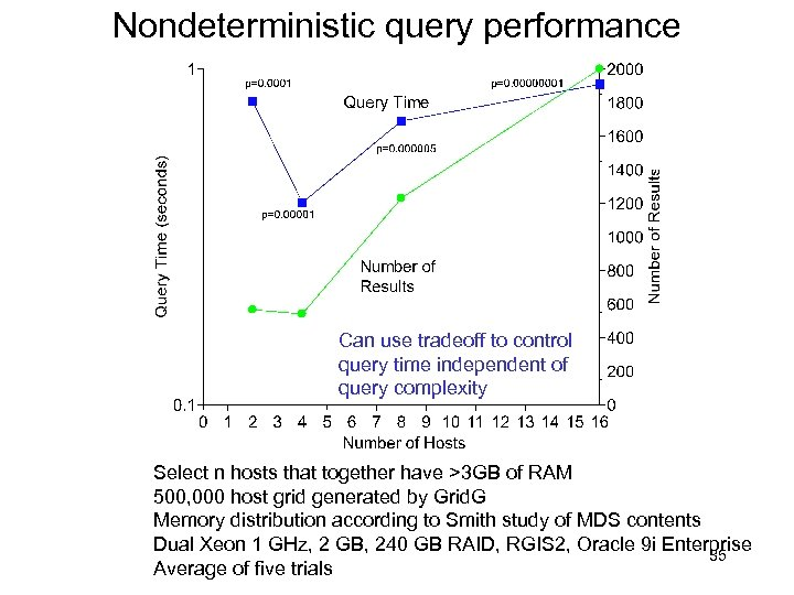 Nondeterministic query performance Can use tradeoff to control query time independent of query complexity