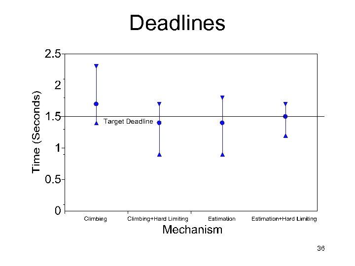 Deadlines 36