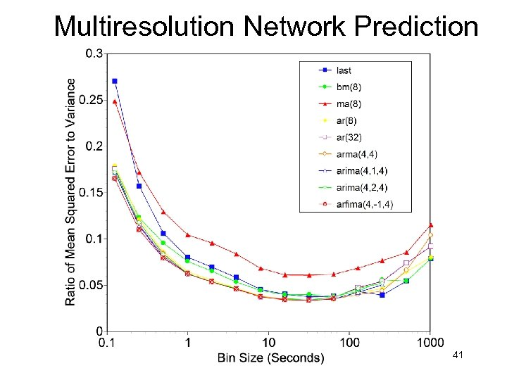 Multiresolution Network Prediction 41