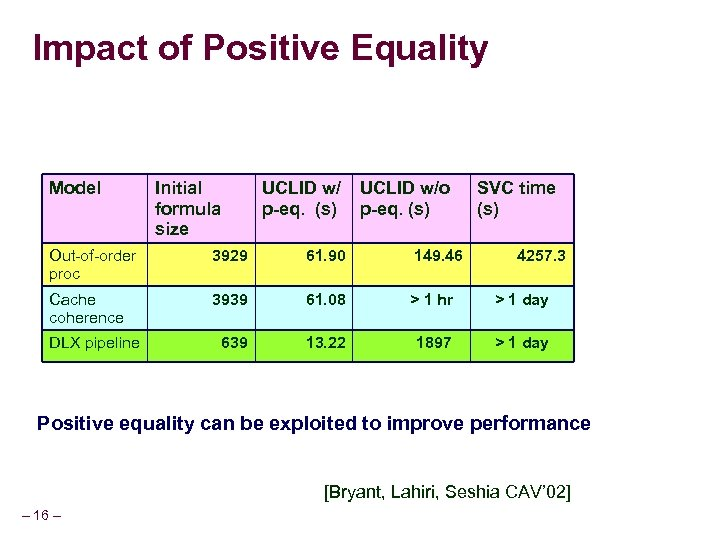Impact of Positive Equality Model Initial formula size UCLID w/ p-eq. (s) UCLID w/o