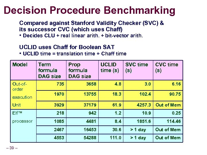 Decision Procedure Benchmarking Compared against Stanford Validity Checker (SVC) & its successor CVC (which