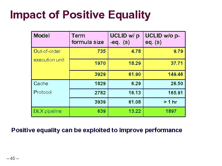 Impact of Positive Equality Model Out-of-order Term formula size UCLID w/ p -eq. (s)