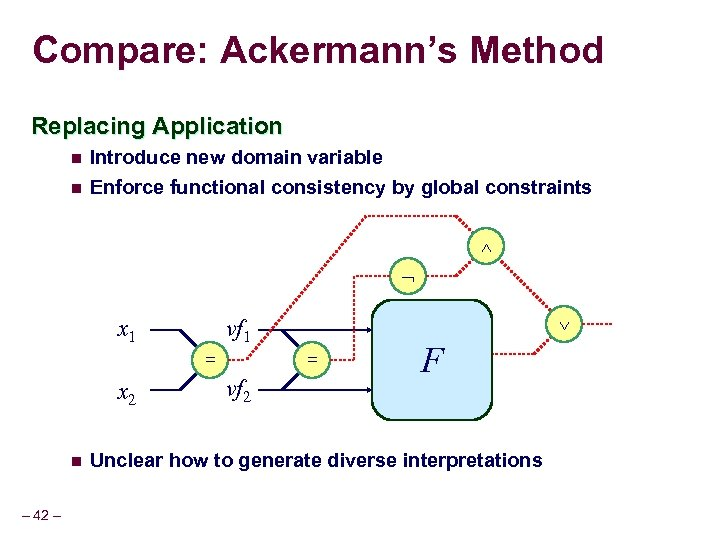 Compare: Ackermann's Method Replacing Application n Introduce new domain variable n Enforce functional consistency