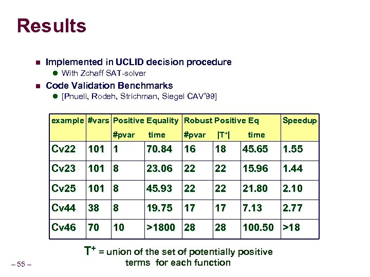 Results n Implemented in UCLID decision procedure l With Zchaff SAT-solver n Code Validation