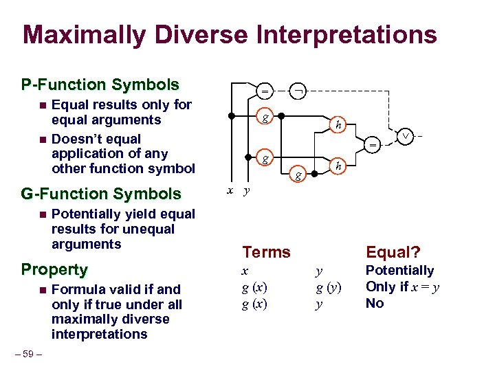 Maximally Diverse Interpretations P-Function Symbols n n Equal results only for equal arguments Doesn't