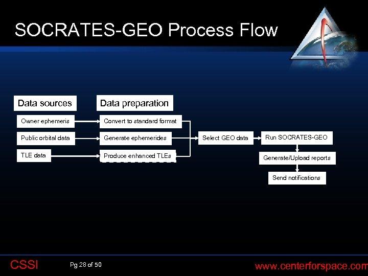 SOCRATES-GEO Process Flow Data sources Data preparation Owner ephemeris Convert to standard format Public