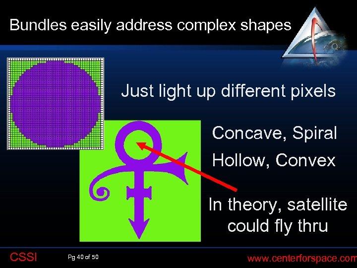 Bundles easily address complex shapes Q Just light up different pixels Concave, Spiral Hollow,