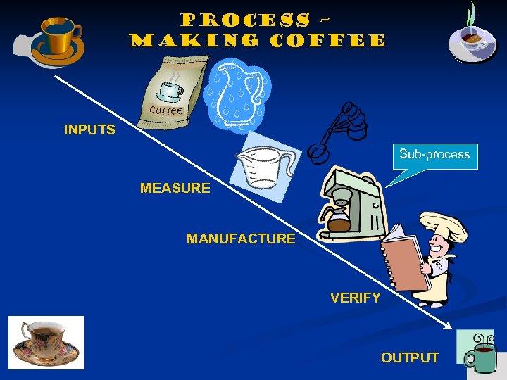 Process – making coffee INPUTS Sub-process MEASURE MANUFACTURE VERIFY OUTPUT