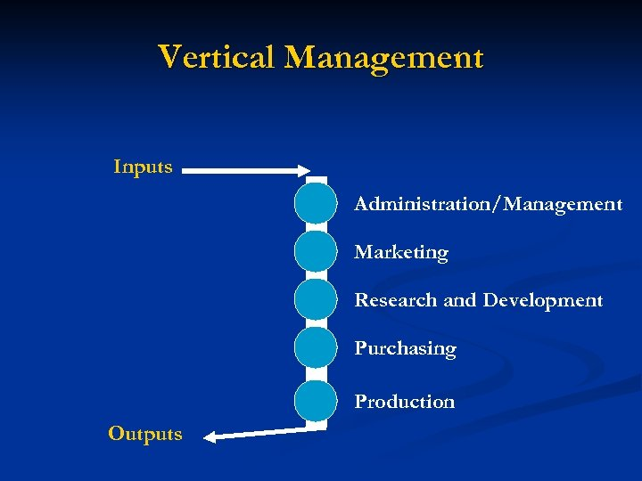 Vertical Management Inputs Administration/Management Marketing Research and Development Purchasing Production Outputs