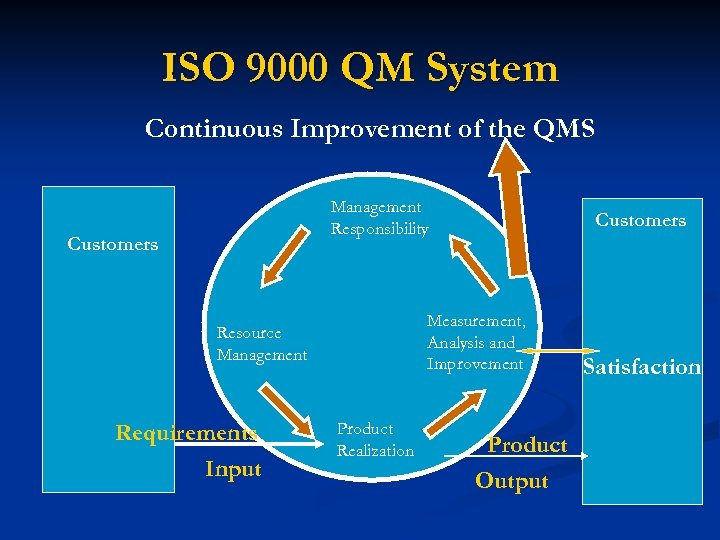 ISO 9000 QM System Continuous Improvement of the QMS Management Responsibility Customers Measurement, Analysis