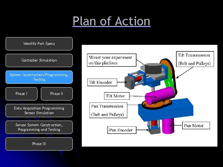 Plan of Action Identify Part Specs Controller Simulation System Construction/Programming, Testing Phase II Data