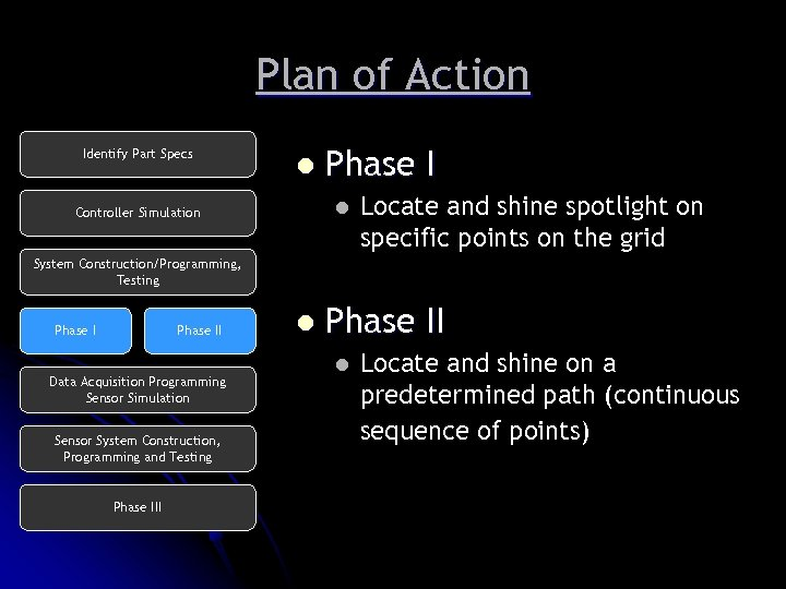 Plan of Action Identify Part Specs l Phase I l Controller Simulation Locate and