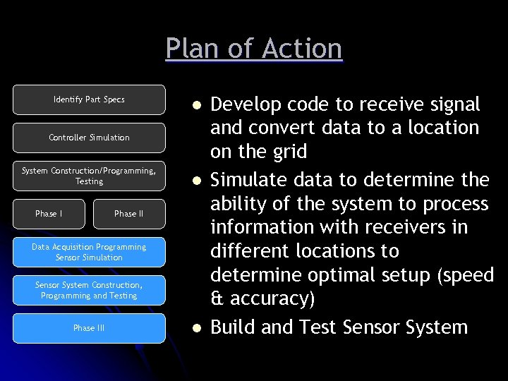 Plan of Action Identify Part Specs l Controller Simulation System Construction/Programming, Testing Phase I