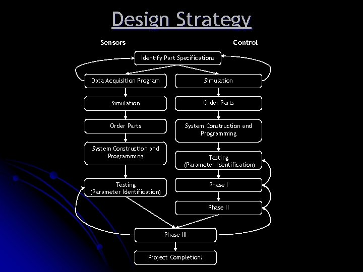 Design Strategy Sensors Control Identify Part Specifications Data Acquisition Program Simulation Order Parts System