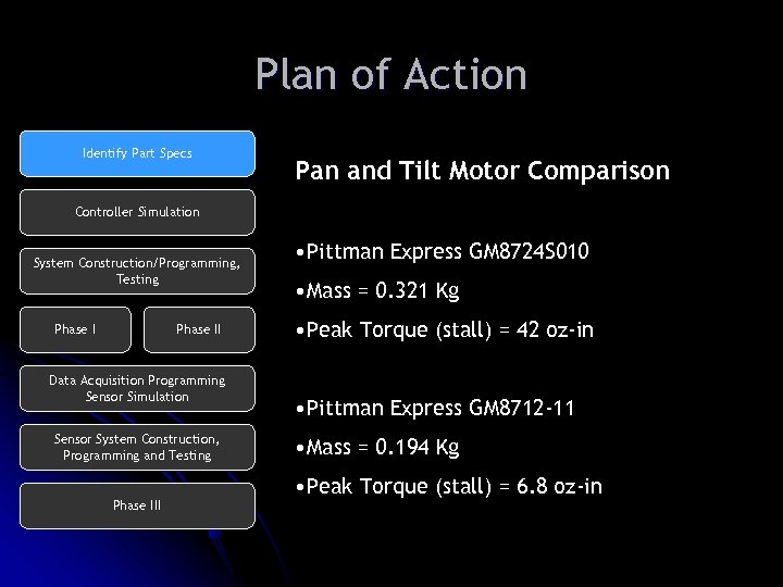Plan of Action Identify Part Specs Pan and Tilt Motor Comparison Controller Simulation System