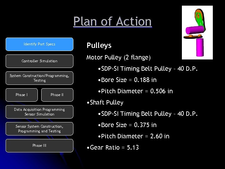 Plan of Action Identify Part Specs Controller Simulation Pulleys Motor Pulley (2 flange) •