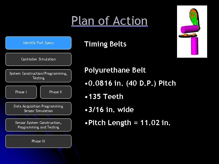 Plan of Action Identify Part Specs Timing Belts Controller Simulation System Construction/Programming, Testing Phase