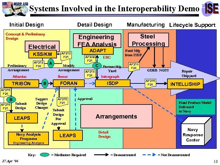 Systems Involved in the Interoperability Demo Initial Design Detail Design Concept & Preliminary Design