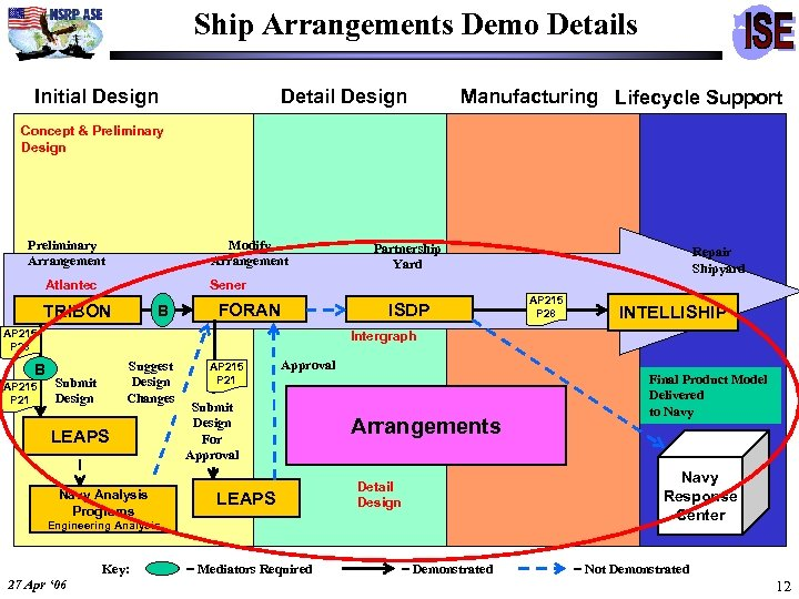 Ship Arrangements Demo Details Initial Design Detail Design Manufacturing Lifecycle Support Concept & Preliminary