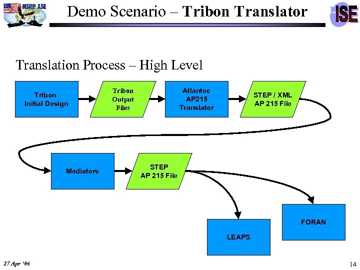 Demo Scenario – Tribon Translator Translation Process – High Level Tribon Initial Design Mediators