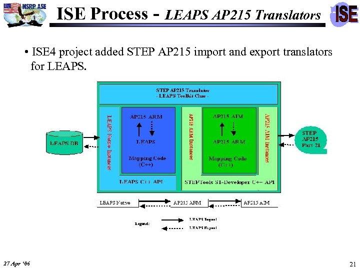 ISE Process - LEAPS AP 215 Translators • ISE 4 project added STEP AP