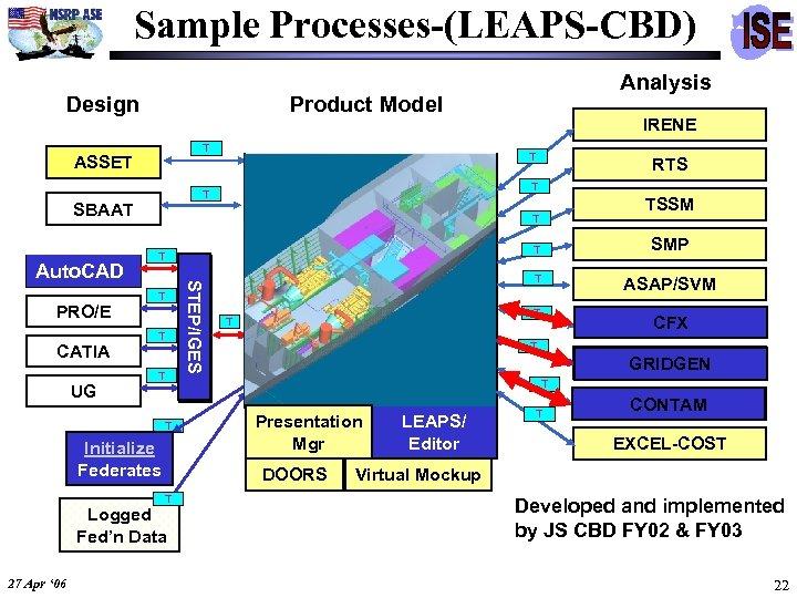 Sample Processes-(LEAPS-CBD) Design Product Model T ASSET CATIA UG T T T Initialize Federates