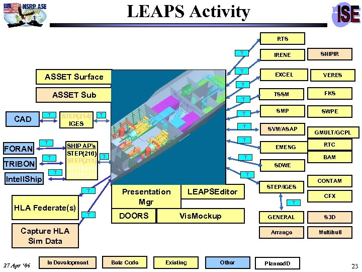 LEAPS Activity RTS T T ASSET Surface CAD FORAN TRIBON Intell. Ship T STEP(214)
