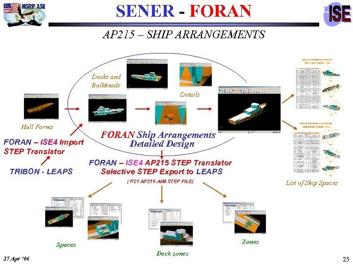 SENER - FORAN AP 215 – SHIP ARRANGEMENTS Decks and Bulkheads Details Hull Forms