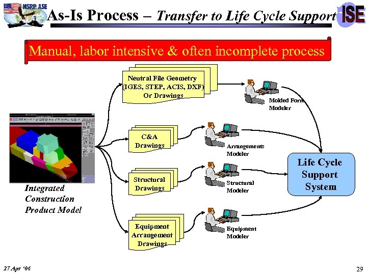 As-Is Process – Transfer to Life Cycle Support Manual, labor intensive & often incomplete