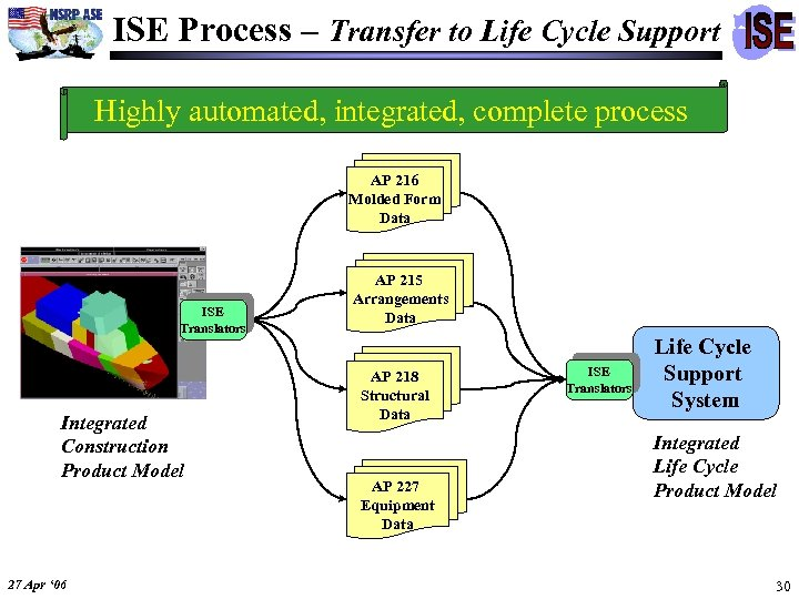 ISE Process – Transfer to Life Cycle Support Highly automated, integrated, complete process AP