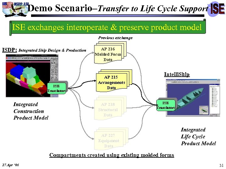 Demo Scenario–Transfer to Life Cycle Support ISE exchanges interoperate & preserve product model Previous