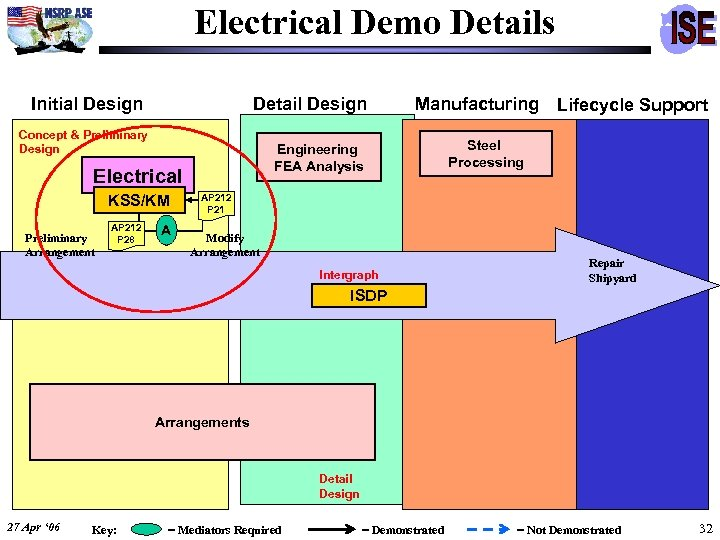 Electrical Demo Details Initial Design Detail Design Concept & Preliminary Design Engineering FEA Analysis