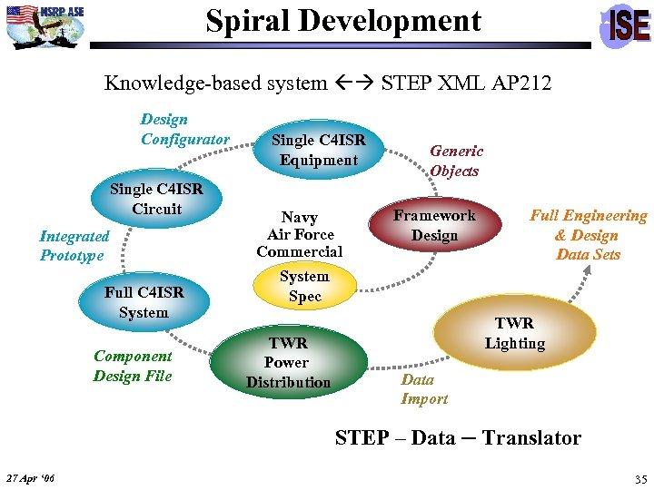 Spiral Development Knowledge-based system STEP XML AP 212 Design Configurator Single C 4 ISR