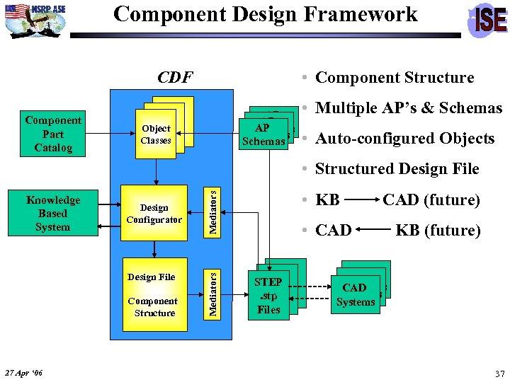 Component Design Framework • Component Structure CDF Component Part Catalog AP AP AP Schemas