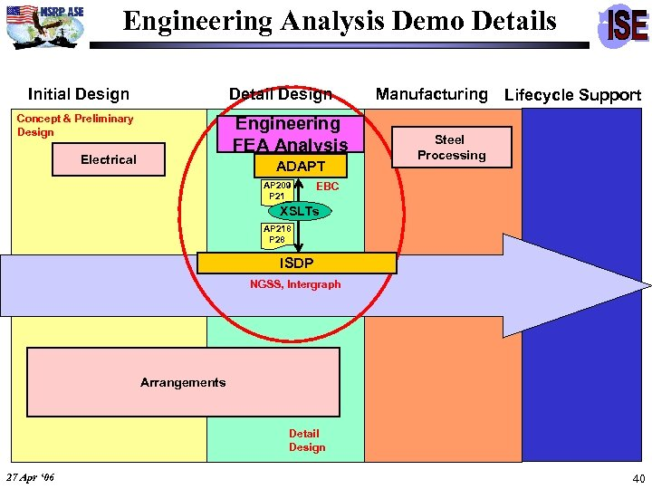 Engineering Analysis Demo Details Initial Design Detail Design Concept & Preliminary Design Engineering FEA