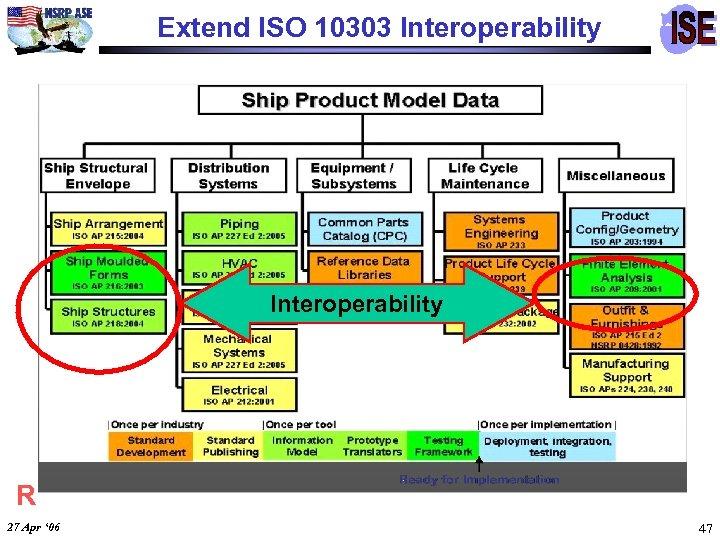 Extend ISO 10303 Interoperability R 27 Apr ' 06 47