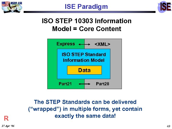 ISE Paradigm ISO STEP 10303 Information Model = Core Content Express <XML> ISO STEP