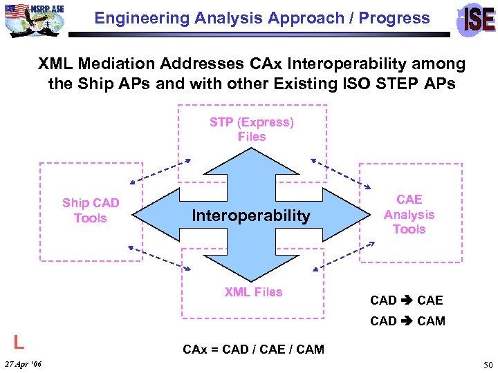 Engineering Analysis Approach / Progress XML Mediation Addresses CAx Interoperability among the Ship APs