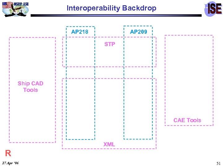 Interoperability Backdrop AP 218 AP 209 STP Ship CAD Tools CAE Tools XML R
