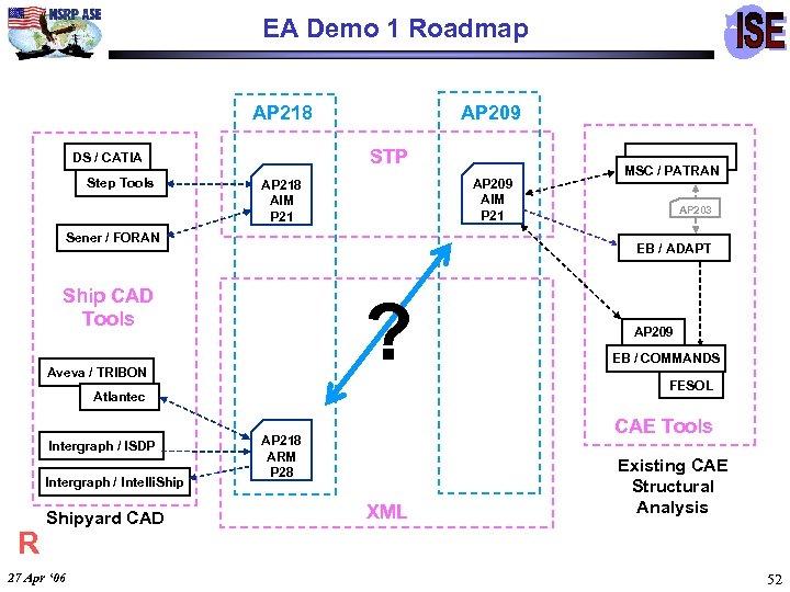EA Demo 1 Roadmap AP 218 STP DS / CATIA Step Tools AP 209