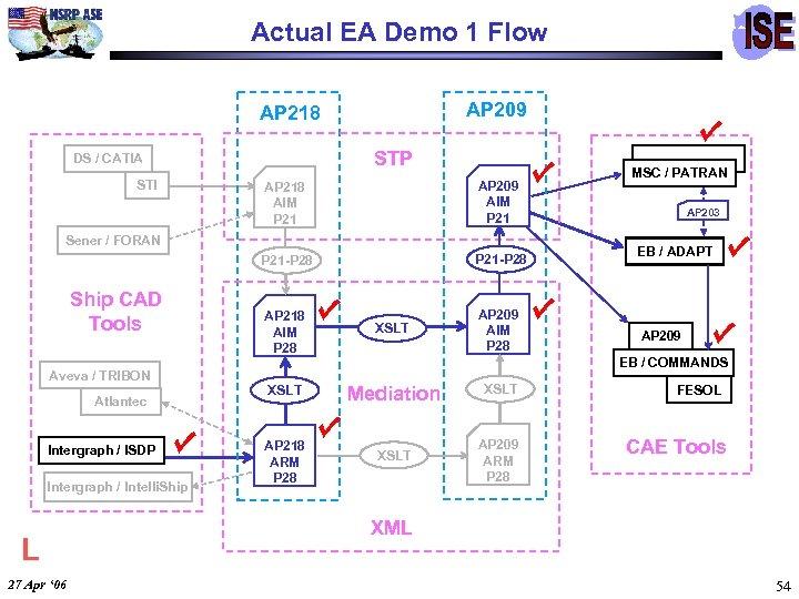 Actual EA Demo 1 Flow AP 209 AP 218 STP DS / CATIA STI