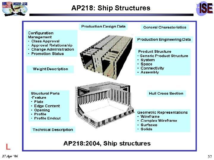 AP 218: Ship Structures L 27 Apr ' 06 57